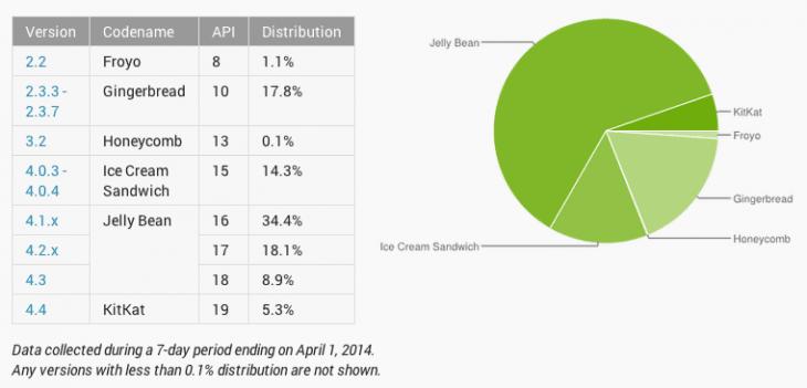 android-statystyki-po-marcu
