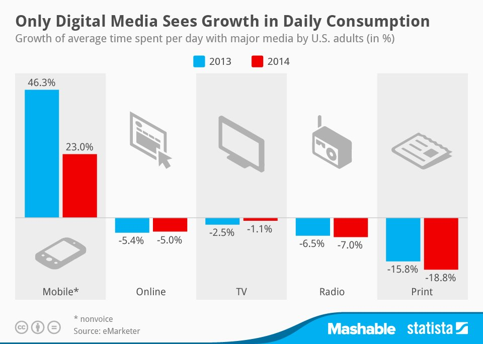 Statista-Infographic_2169_growth-of-average-time-spent-per-day-with-major-media-