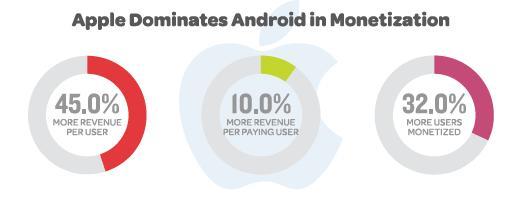 Statystyki wydawanych pieniędzy AppStore, Android