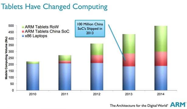 Ponad 100 milionów procesorów ARM z Chin w 2013 roku