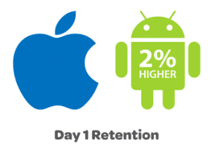 wskaznik utrzymania klientów - Android,AppStore - 1 dzień