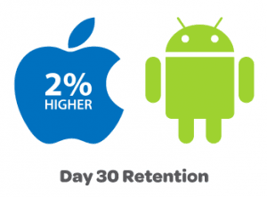 wskaznik utrzymania klientów - Android,AppStore - 30 dni