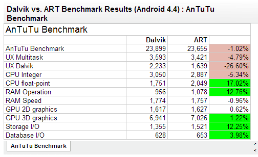 android-dalvik-art-benchmarks-early