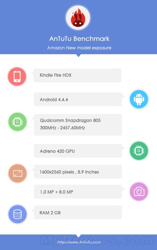 Tabletowo.pl Nowa wersja Amazon Kindle Fire HDX jest prawie taka sama, jak poprzednia [AnTuTu] Android Plotki / Przecieki Tablety
