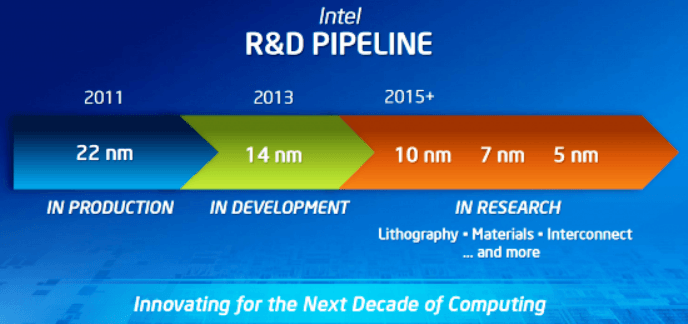 intel-lithography-roadmap
