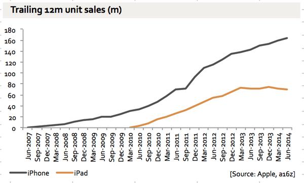 Tabletowo.pl Apple: 13,3 mln iPadów sprzedanych w ostatnim kwartale, wzrost sprzedaży... komputerów Mac Apple Nowości