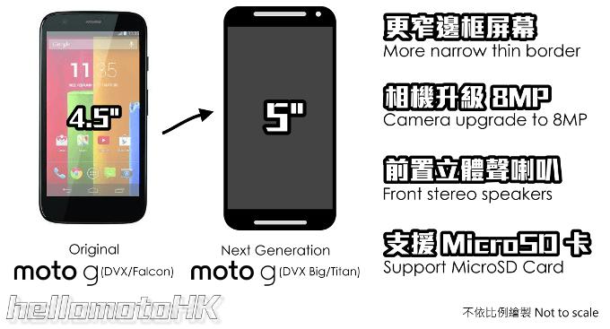 Tabletowo.pl Motorola Moto G2 będzie 5-calowym phabletem z dobrą specyfikacją i ceną? Android Motorola Plotki / Przecieki Smartfony