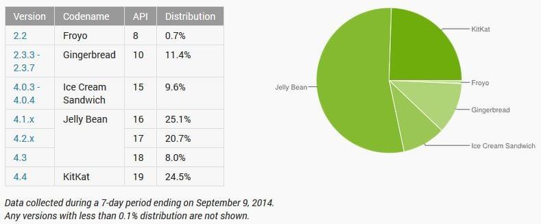 Tabletowo.pl KitKat na prawie 25% urządzeń z Androidem, Jelly Bean - 53,8% Android Ciekawostki