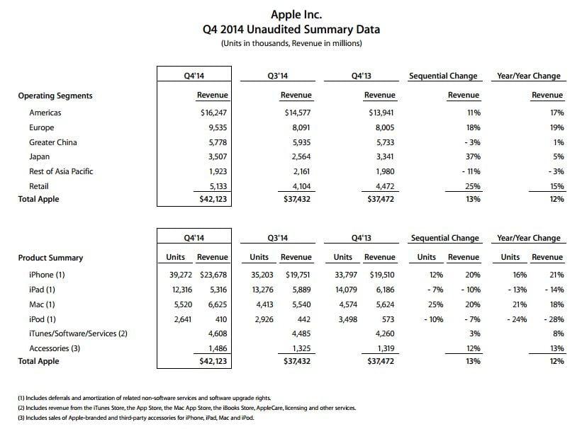 apple-q42014-spadekipadów