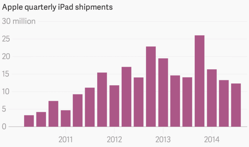 apple-quarterly-ipad-shipments-ipad-shipments_chartbuilder