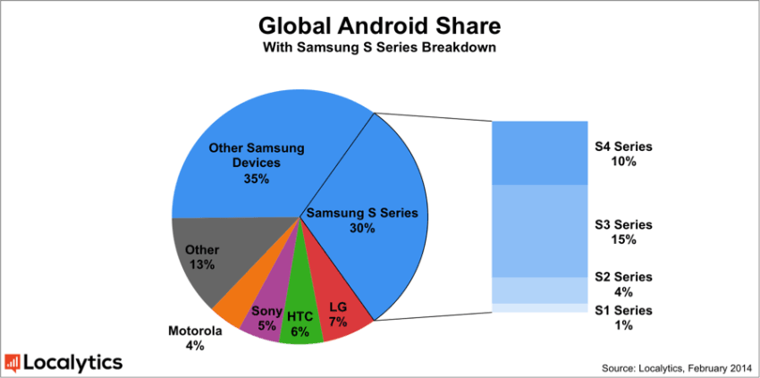 global-android-share-27.02.14