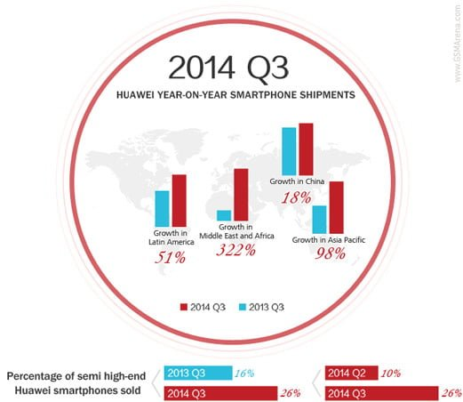 Tabletowo.pl Huawei sprzedał prawie 17 milionów smartfonów w 3 kwartale tego roku Chińskie Huawei Smartfony