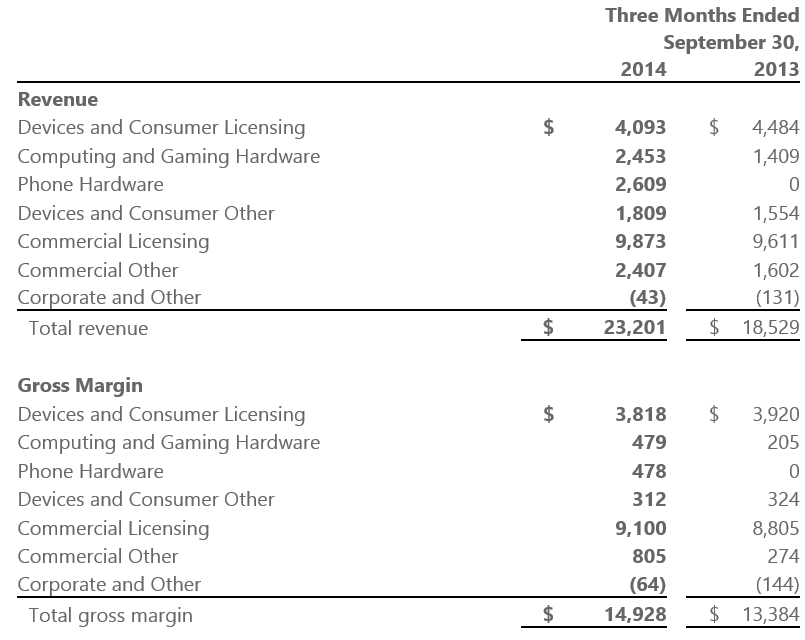 Tabletowo.pl Surface wreszcie zarabia, Lumia sprzedana w ponad 9 milionach sztuk Ciekawostki Microsoft Wydarzenia
