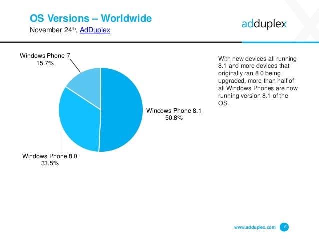 AdDuplex: Windows Phone 8.1 już na 50% urządzeń z WP, trzy nowe Lumie dostrzeżone 24