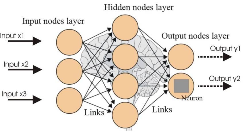 Artificial-Intelligence-Neural-Network-Nodes