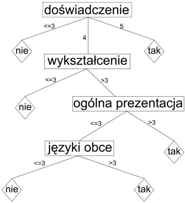 drzewaDec2