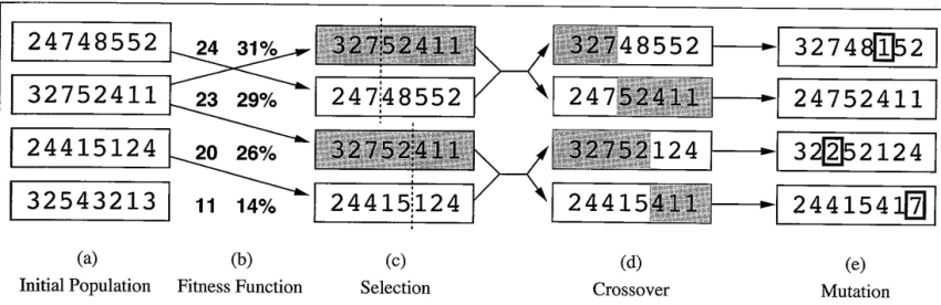 fig_4_6_genetic_algorithm1349072085268
