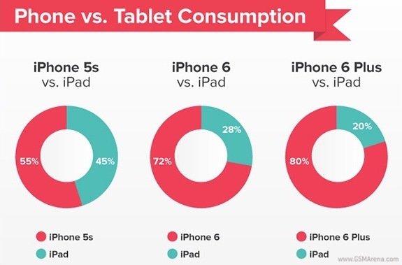 iphone  6 plus pocket statystyki