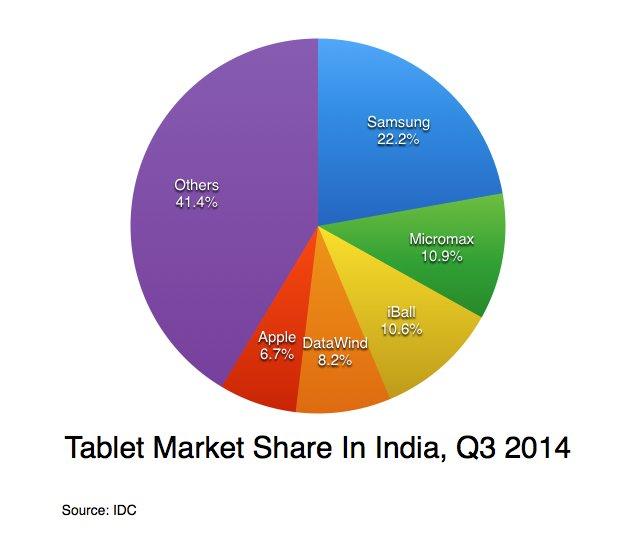 rynek tabletów w Idiach w 3 kwartał 2014