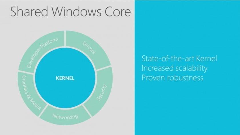 Shared-Windows-Core-Windows-Phone-8-Geeks-and-Com-840x473