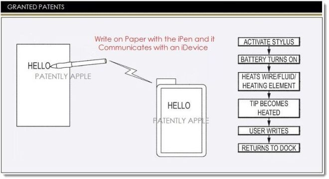 Apple pracuje nad rysikiem mogącym pisać po każdej powierzchni? 21