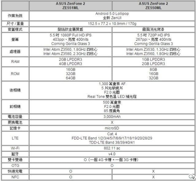 zenfone2-tajwan-sogitw
