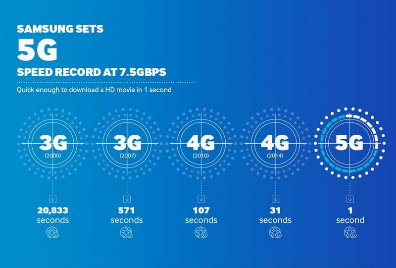 Samsung-5G-Speed