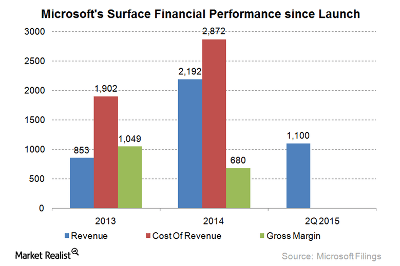surface-performance
