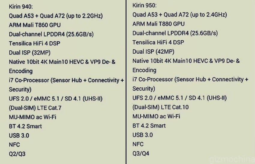 Huawei Kirin 940 i 950
