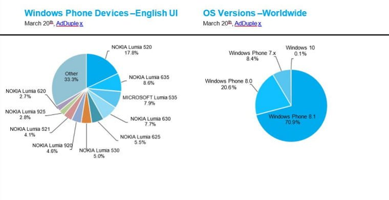 Windows Phone statystyki