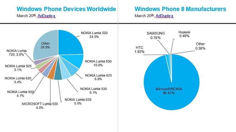 Tabletowo.pl WIndows Phone budżetowcami stoi Ciekawostki Raporty/Statystyki Systemy Windows