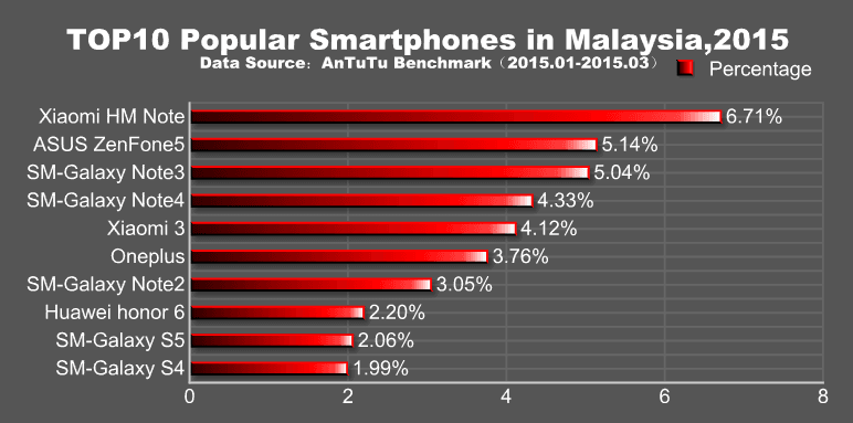 antutu-najpopularniejszesmartfonyq1-2015-01-malezja