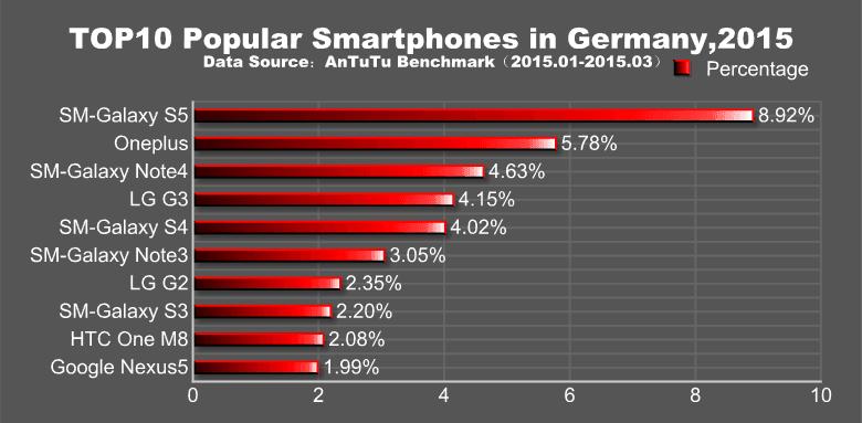 antutu-najpopularniejszesmartfonyq1-2015-01-niemcy