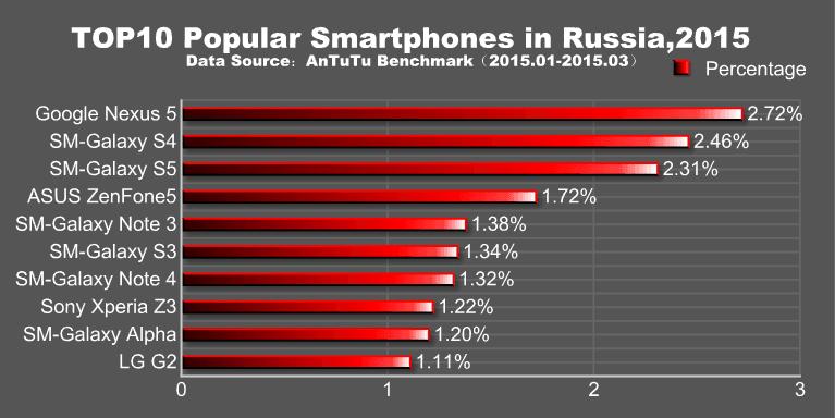 antutu-najpopularniejszesmartfonyq1-2015-01-rosja