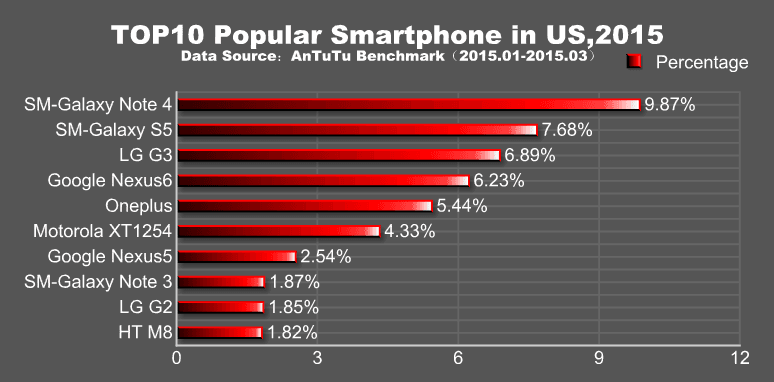 antutu-najpopularniejszesmartfonyq1-2015-01-usa
