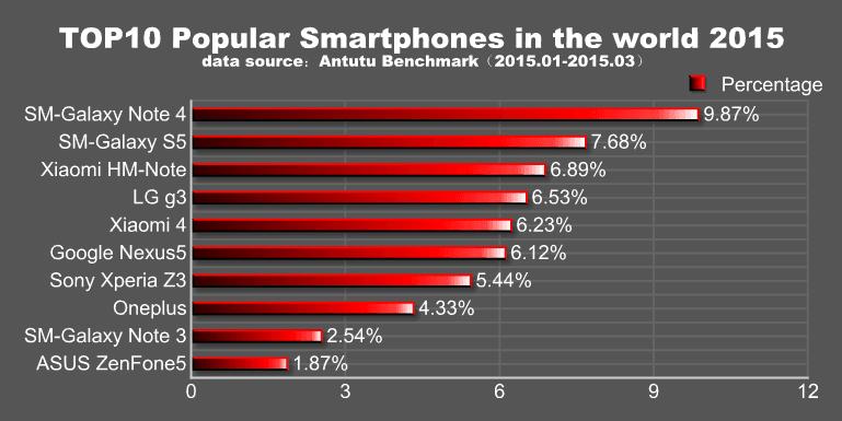 antutu-najpopularniejszesmartfonyq1-2015-01