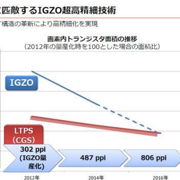 Sharp-IGZO-4K-smartphone-display (2)
