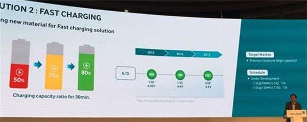 samsung-2017rok-rozwójakumulatorów1