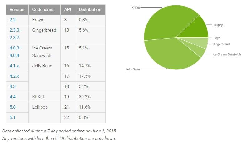 Lollipop powoli, ale sukcesywnie, rośnie w siłę - już na 12,4% urządzeń z Androidem 26