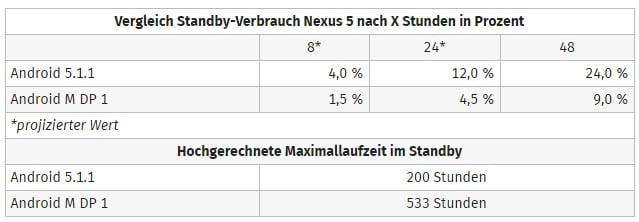nexus-5-czas-pracy-android-m