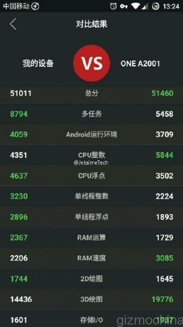 OnePlus 2 na dzień przed premierą zawodzi w benchmarku AnTuTu 20