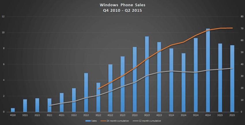 Windows-phones-sales-q4-2010-to-q2-2015