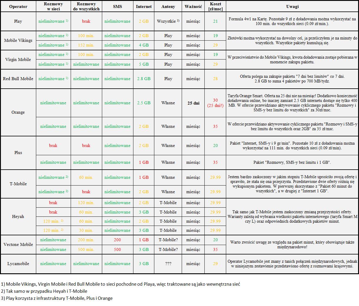 Tabletowo.pl [GSM] Przegląd ofert komórkowych za ok. 30 zł #2 Cykle GSM Opinie Porównania Zestawienia