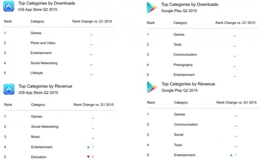 google-play-app-store-najpopularniejsze-kategorie