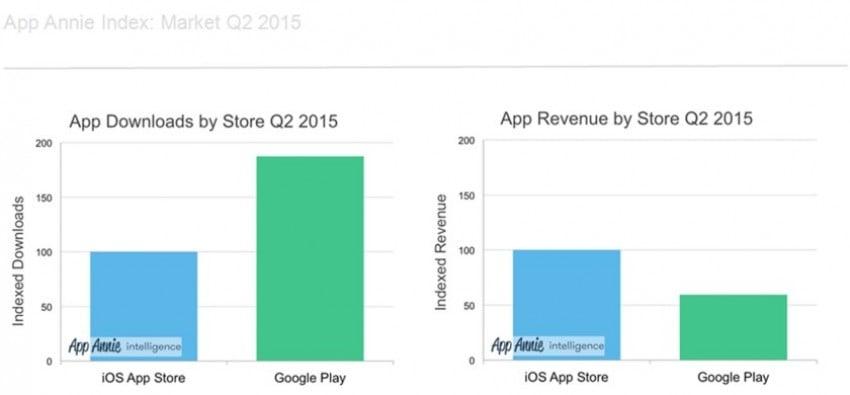 google-play-kontra-app-store