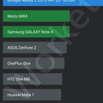 Tabletowo.pl Nexus 5 (2015) w AnTuTu przebija wszystkie smartfony Android Google LG Nowości Plotki / Przecieki Smartfony