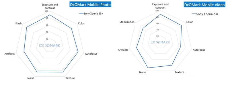 Sony Xperia Z3+ Aparat