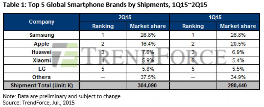 sprzedaz-smartfonow-Q2-2015