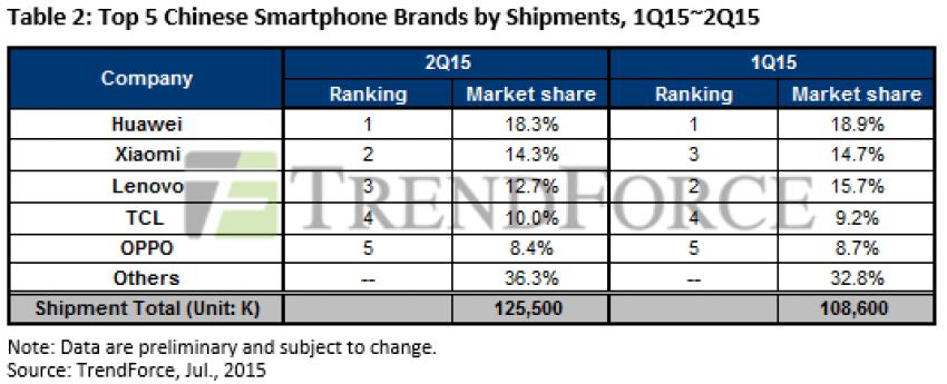 sprzedaz-smartfonow-Q2-2015-chiny