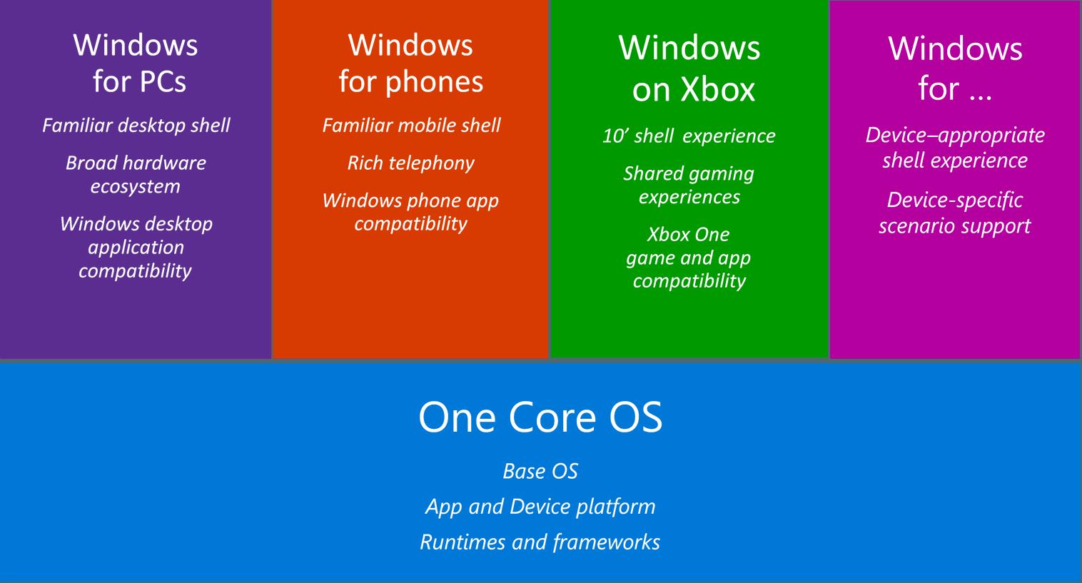 .NET Native, czyli szybsze uniwersalne aplikacje na Windowsa 10 19